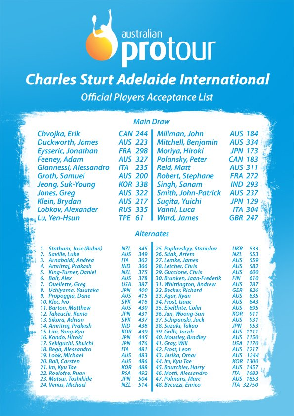 Players List