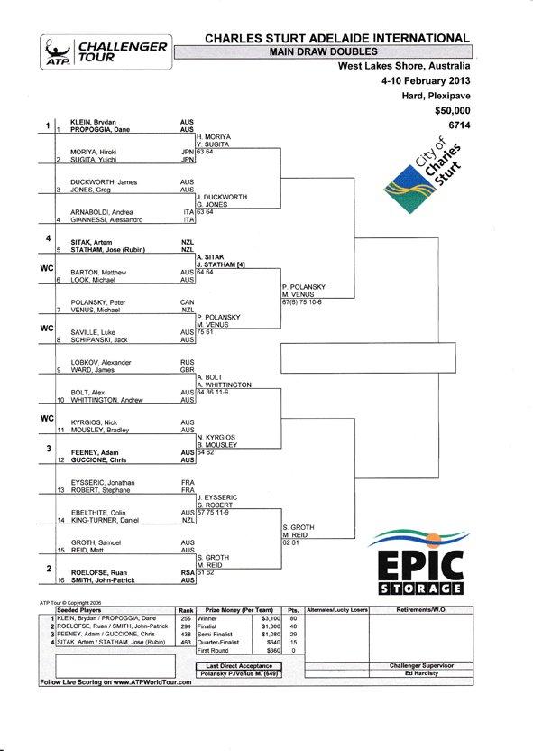 Main doubles draw