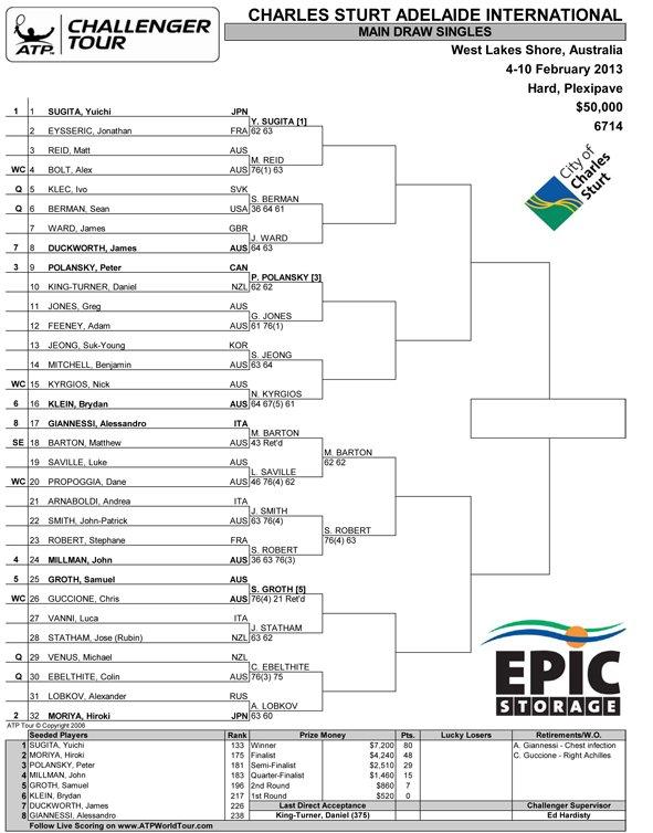 Main singles draw