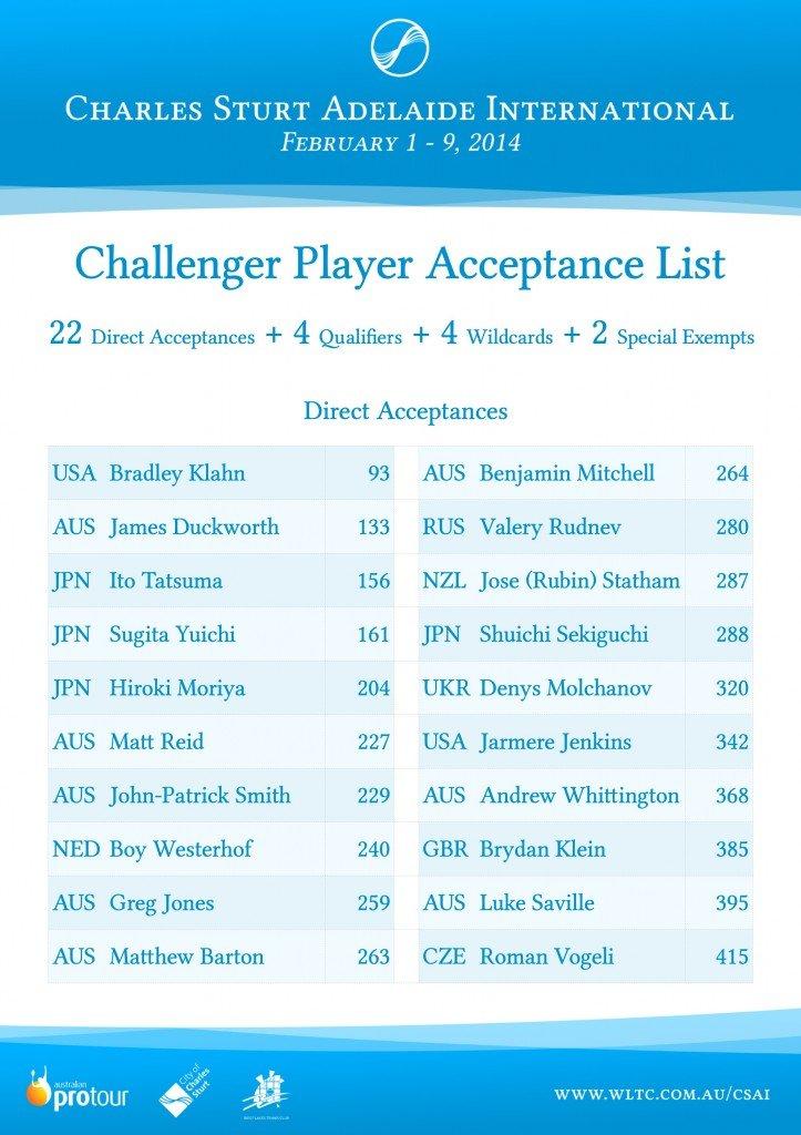 Player Acceptance List: Direct Acceptances. Click to open PDF.